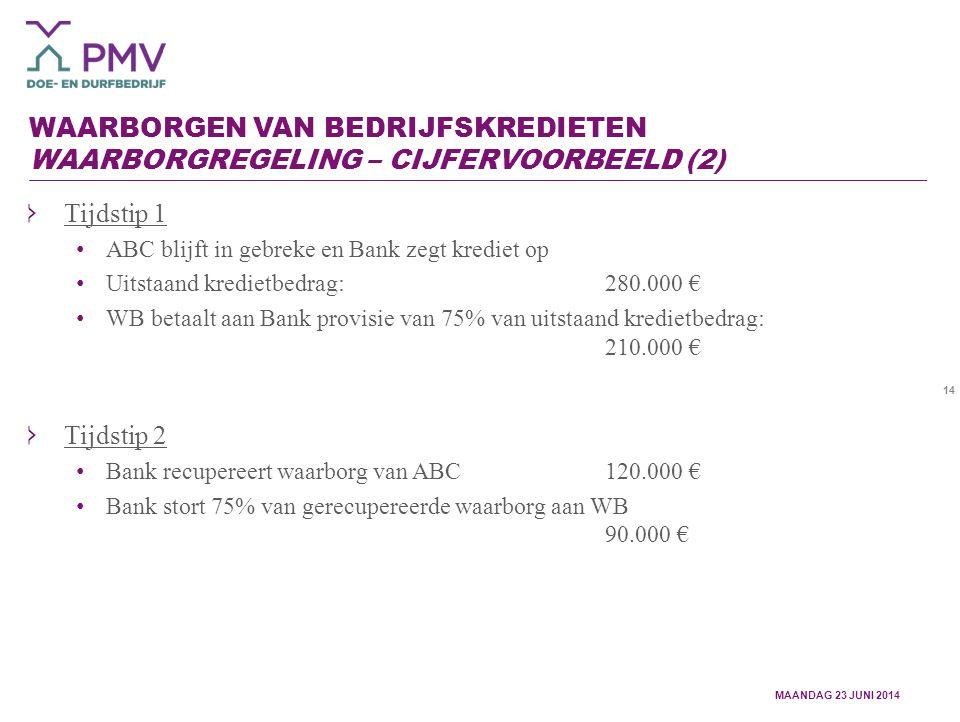 14 WAARBORGEN VAN BEDRIJFSKREDIETEN WAARBORGREGELING – CIJFERVOORBEELD (2) Tijdstip 1 ABC blijft in gebreke en Bank zegt krediet op Uitstaand kredietbedrag: 280.000 € WB betaalt aan Bank provisie van 75% van uitstaand kredietbedrag: 210.000 € Tijdstip 2 Bank recupereert waarborg van ABC120.000 € Bank stort 75% van gerecupereerde waarborg aan WB 90.000 € MAANDAG 23 JUNI 2014