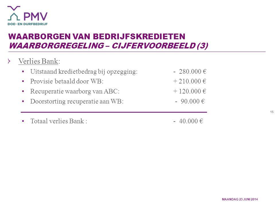 15 WAARBORGEN VAN BEDRIJFSKREDIETEN WAARBORGREGELING – CIJFERVOORBEELD (3) Verlies Bank: Uitstaand kredietbedrag bij opzegging:- 280.000 € Provisie betaald door WB:+ 210.000 € Recuperatie waarborg van ABC:+ 120.000 € Doorstorting recuperatie aan WB: - 90.000 € Totaal verlies Bank : - 40.000 € MAANDAG 23 JUNI 2014