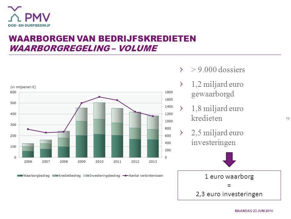 16 WAARBORGEN VAN BEDRIJFSKREDIETEN WAARBORGREGELING – VOLUME > 9.000 dossiers 1,2 miljard euro gewaarborgd 1,8 miljard euro kredieten 2,5 miljard euro investeringen 1 euro waarborg = 2,3 euro investeringen MAANDAG 23 JUNI 2014