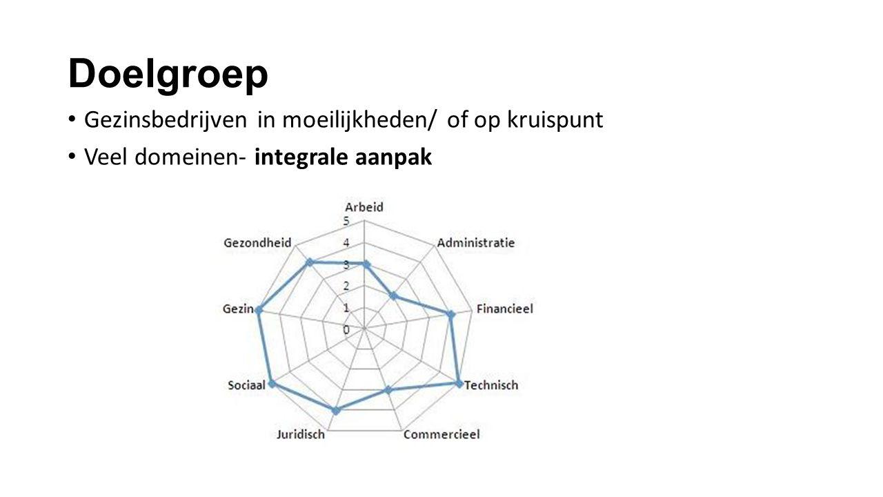 Doelgroep Gezinsbedrijven in moeilijkheden/ of op kruispunt Veel domeinen- integrale aanpak