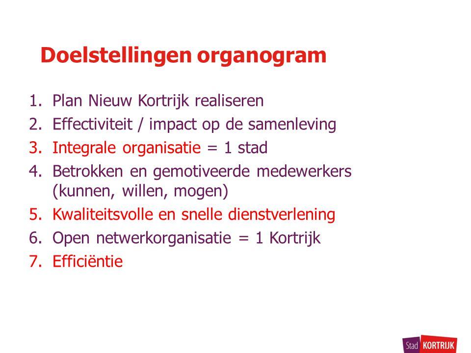 1.Plan Nieuw Kortrijk realiseren 2.Effectiviteit / impact op de samenleving 3.Integrale organisatie = 1 stad 4.Betrokken en gemotiveerde medewerkers (