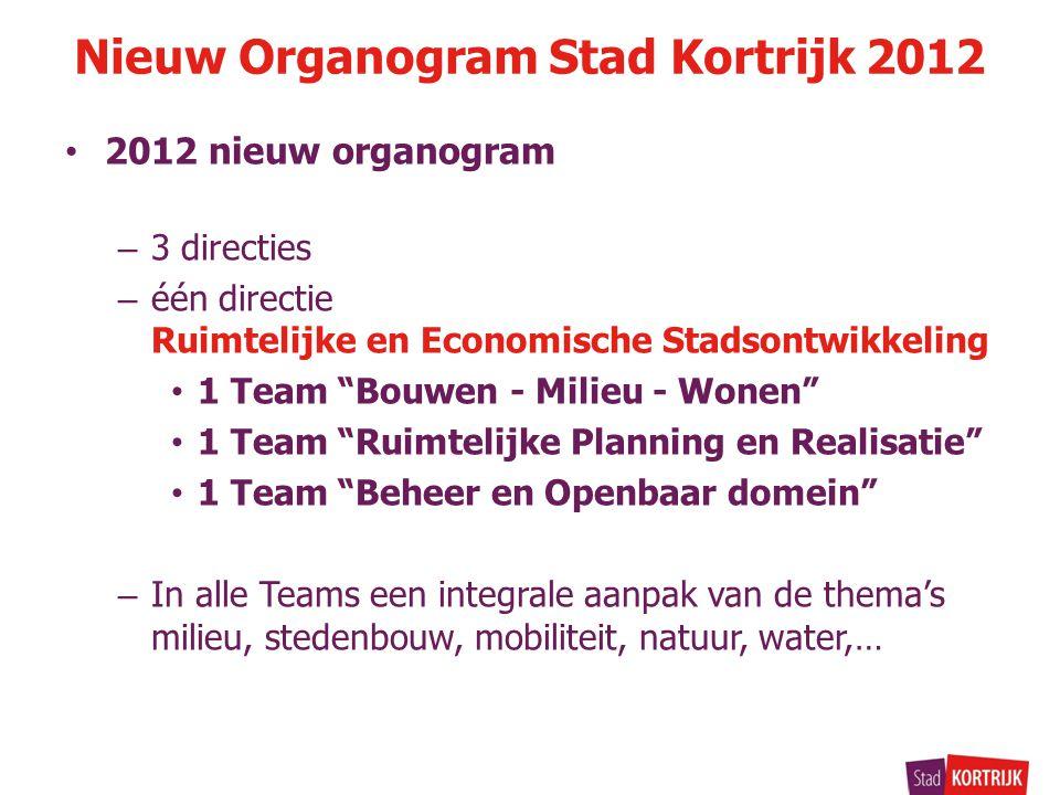 """2012 nieuw organogram – 3 directies – één directie Ruimtelijke en Economische Stadsontwikkeling 1 Team """"Bouwen - Milieu - Wonen"""" 1 Team """"Ruimtelijke P"""