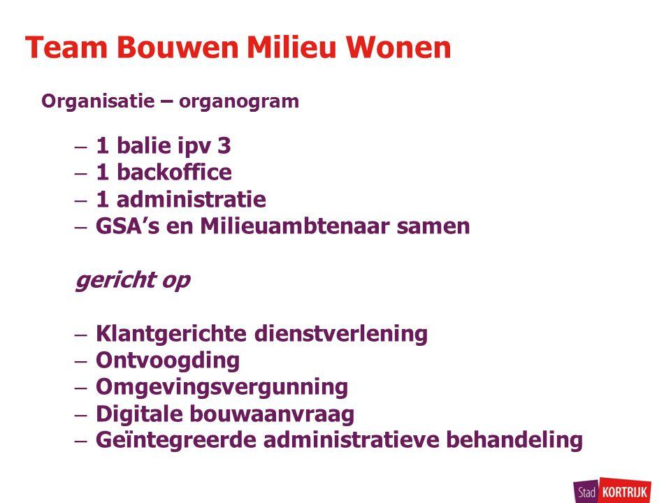 Organisatie – organogram – 1 balie ipv 3 – 1 backoffice – 1 administratie – GSA's en Milieuambtenaar samen gericht op – Klantgerichte dienstverlening
