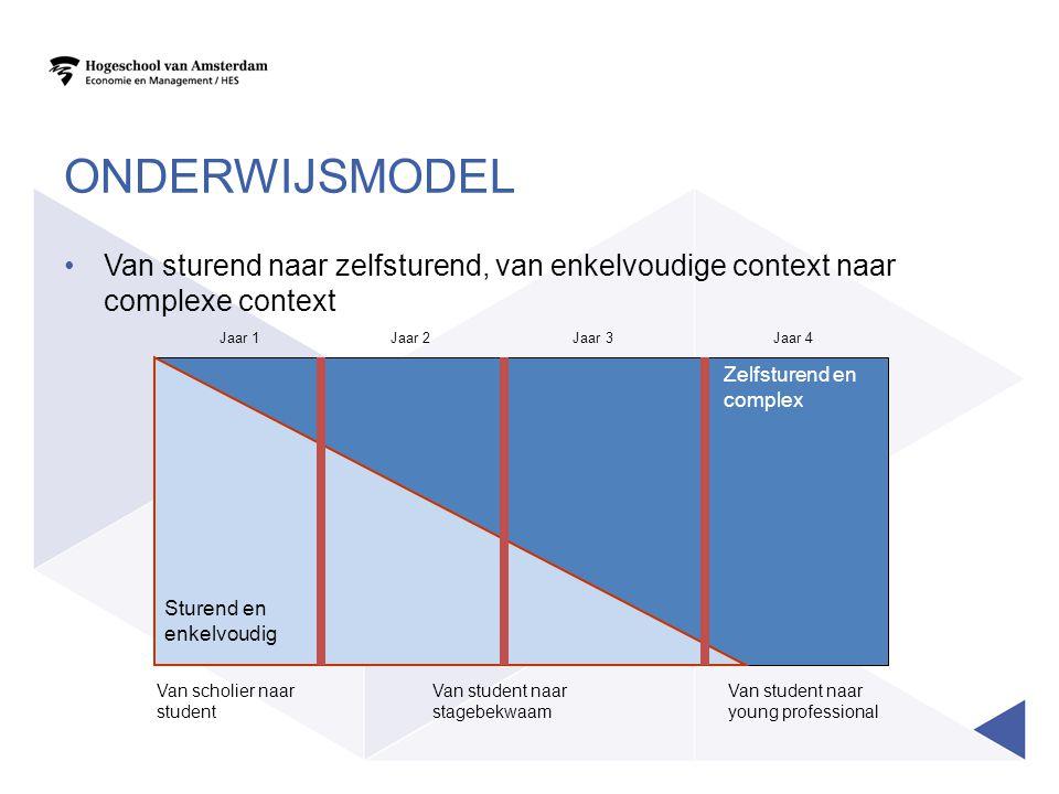 ONDERWIJSMODEL Van sturend naar zelfsturend, van enkelvoudige context naar complexe context Zelfsturend en complex Jaar 1 Van scholier naar student Va
