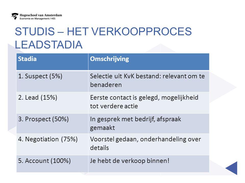 StadiaOmschrijving 1. Suspect (5%)Selectie uit KvK bestand: relevant om te benaderen 2. Lead (15%)Eerste contact is gelegd, mogelijkheid tot verdere a