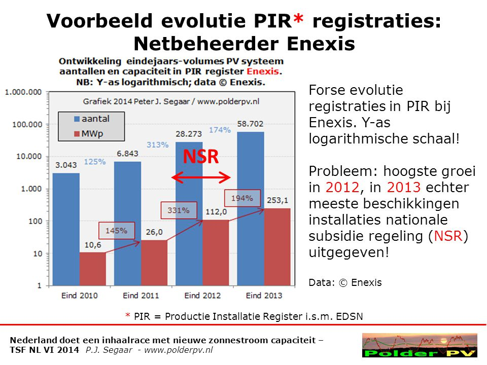 Voorbeeld evolutie PIR* registraties: Netbeheerder Enexis Forse evolutie registraties in PIR bij Enexis.