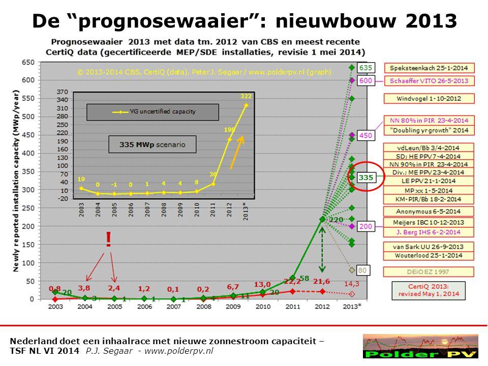 De prognosewaaier : nieuwbouw 2013 Nederland doet een inhaalrace met nieuwe zonnestroom capaciteit – TSF NL VI 2014 P.J.