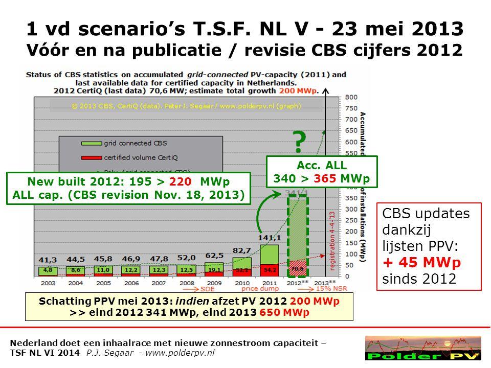 Realisaties grotere projecten 100-en kWp - >1 MWp Meestal met #SDE+ Heineken 0,9 > Hitachi 1,6 Ameland 6 MWp (2014-'15) Trends in 2013 > 2014 Eerste postcoderoos (PCR) projectjes, veel vraagtekens.