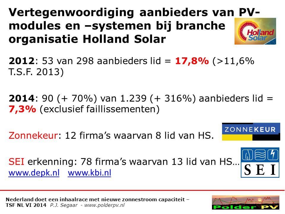 PIR registraties 2 kleine netbeheerders Verloop maandelijkse progressie (kWp/MWp) Groene pijl: 1 e geruchten lage BTW regeling voorjaar '12 Oranje pijl: voorlopige anti-dumping heffing EC 6-6-2013 Rode pijl: prijsafspraak EC / Chinese producenten 3-8-2013 Violette pijl: aanvraagperiode NSR 2-7-2012 >> 7-8-2013 Nederland doet een inhaalrace met nieuwe zonnestroom capaciteit – TSF NL VI 2014 P.J.