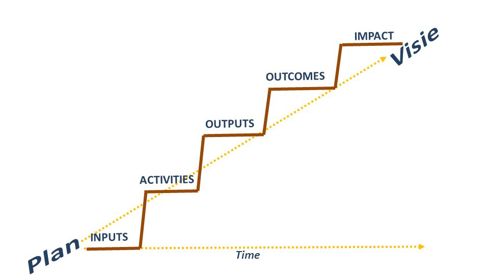 ACTIVITIES OUTPUTS OUTCOMES IMPACT INPUTS