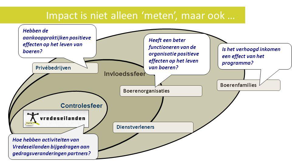 Impact is niet alleen 'meten', maar ook … Boerenfamilies Boerenorganisaties Interesse of ambitiesfeer Invloedssfeer Controlesfeer Privébedrijven Diens