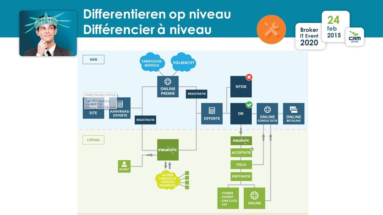 Differentieren op niveau Différencier à niveau
