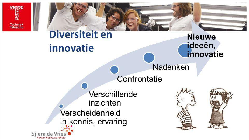 Verscheidenheid in kennis, ervaring Verschillende inzichten Confrontatie Nadenken Nieuwe ideeën, innovatie Diversiteit en innovatie