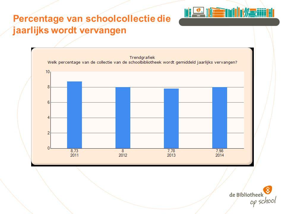 Percentage van schoolcollectie die jaarlijks wordt vervangen