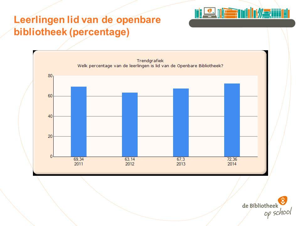 Leerlingen lid van de openbare bibliotheek (percentage)