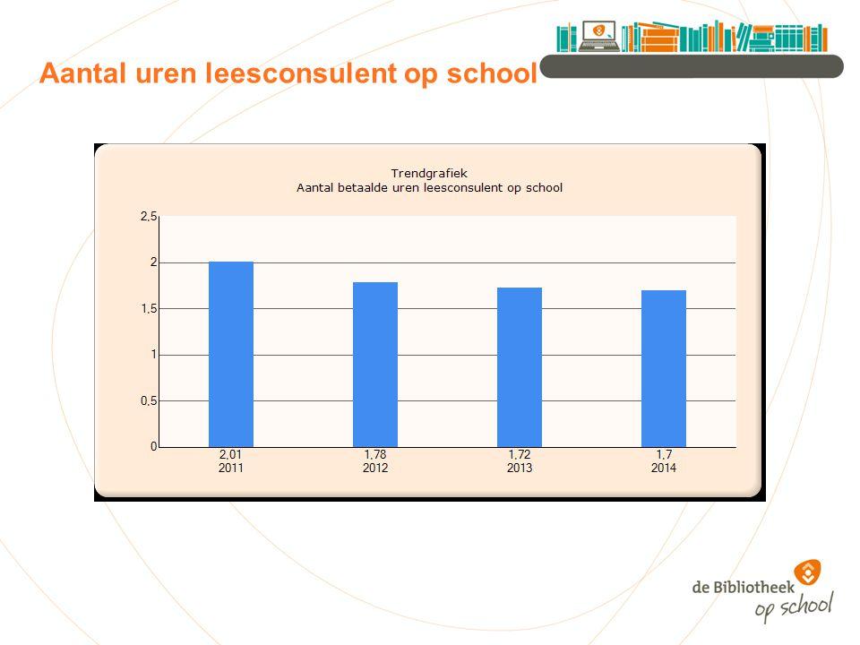 Aantal uren leesconsulent op school