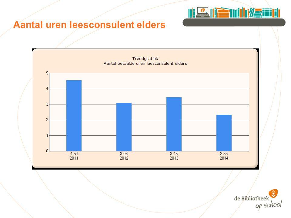 Aantal uren leesconsulent elders