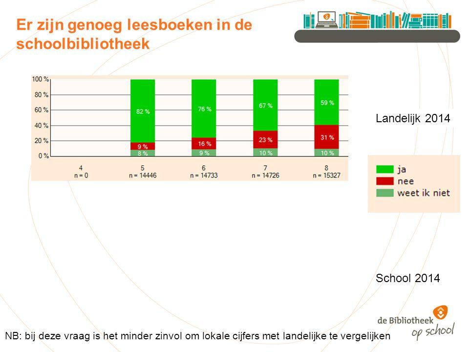 Er zijn genoeg leesboeken in de schoolbibliotheek Landelijk 2014 NB: bij deze vraag is het minder zinvol om lokale cijfers met landelijke te vergelijken School 2014