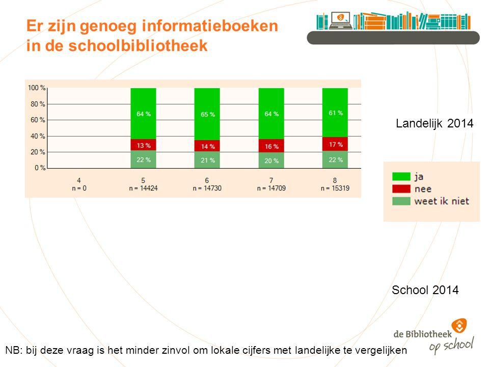Er zijn genoeg informatieboeken in de schoolbibliotheek Landelijk 2014 NB: bij deze vraag is het minder zinvol om lokale cijfers met landelijke te vergelijken School 2014