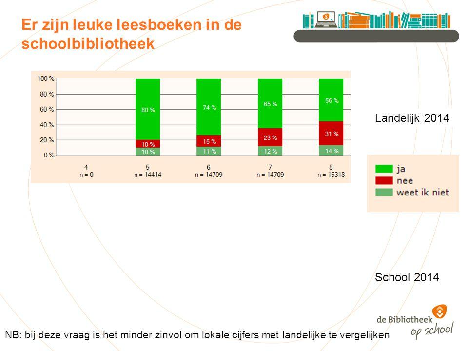 Er zijn leuke leesboeken in de schoolbibliotheek Landelijk 2014 NB: bij deze vraag is het minder zinvol om lokale cijfers met landelijke te vergelijken School 2014