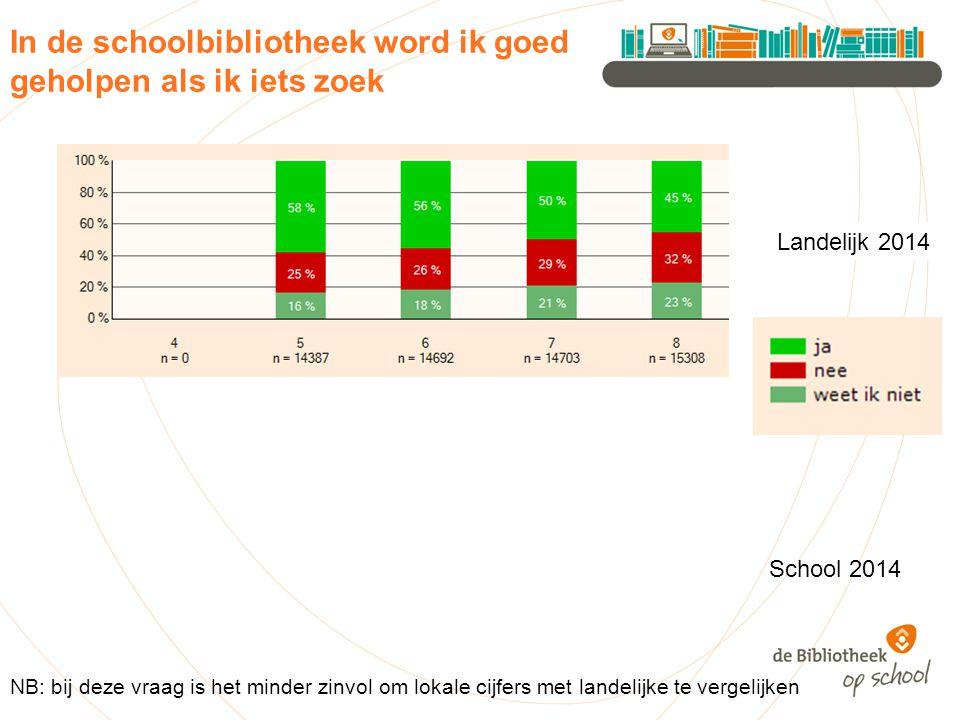 In de schoolbibliotheek word ik goed geholpen als ik iets zoek Landelijk 2014 NB: bij deze vraag is het minder zinvol om lokale cijfers met landelijke te vergelijken School 2014