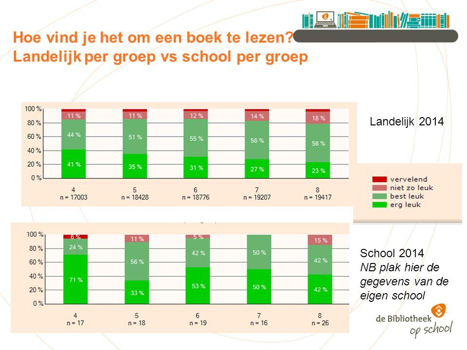 Voorlezen uit lees- of prentenboeken bij wereldoriënterende onderwerpen School 2013 School 2014
