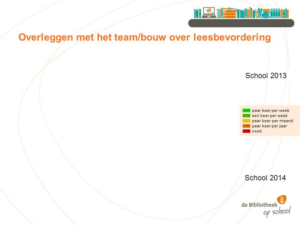 Overleggen met het team/bouw over leesbevordering School 2013 School 2014