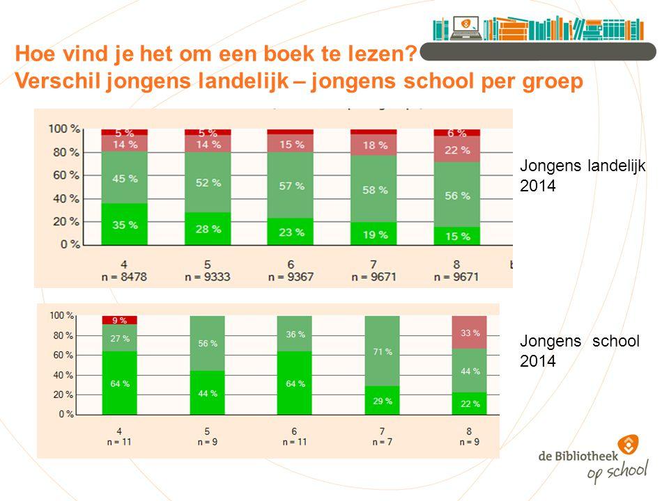 De schoolbibliotheek is een fijne plek Landelijk 2014 school 2014