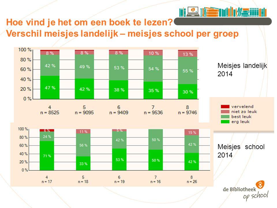 Hoe vind je het om een boek te lezen? 2014 vs 2013 vs 2012 School 2014 School 2013 School 2012