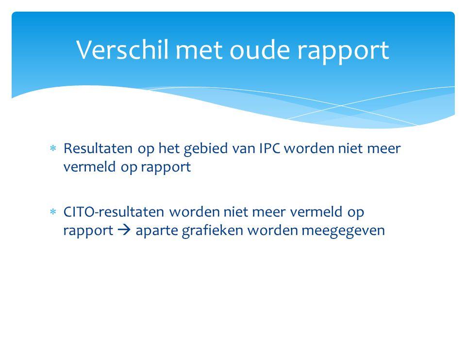  Resultaten op het gebied van IPC worden niet meer vermeld op rapport  CITO-resultaten worden niet meer vermeld op rapport  aparte grafieken worden