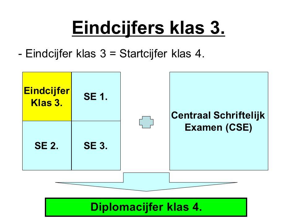 Eindcijfers klas 3. - Eindcijfer klas 3 = Startcijfer klas 4. Centraal Schriftelijk Examen (CSE) Eindcijfer Klas 3. SE 2.SE 3. SE 1. Diplomacijfer kla