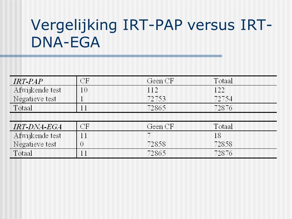 Vergelijking IRT-PAP versus IRT- DNA-EGA
