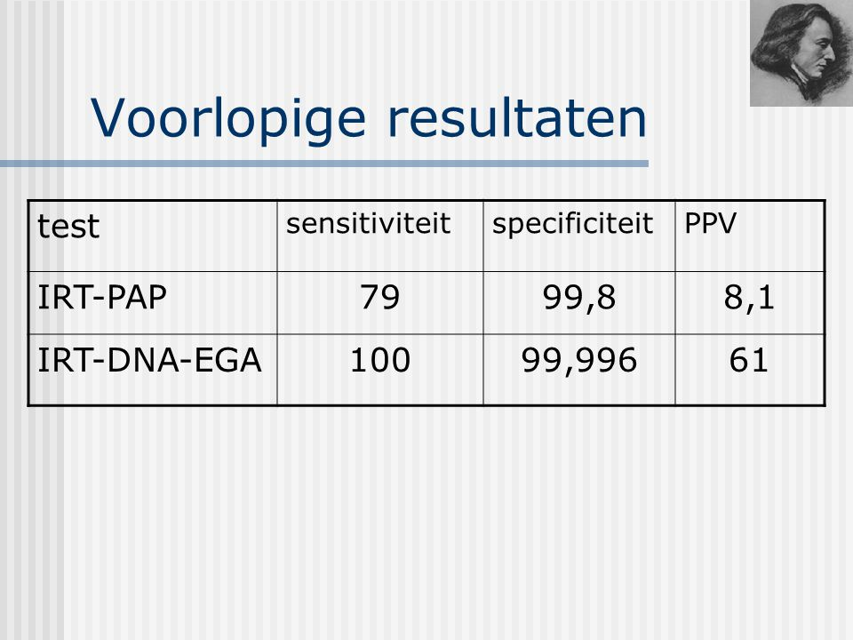 Voorlopige resultaten test sensitiviteitspecificiteitPPV IRT-PAP7999,88,1 IRT-DNA-EGA10099,99661