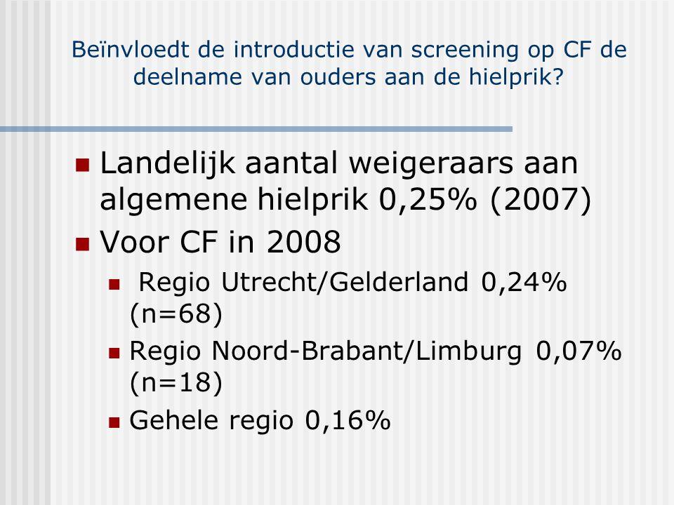 Be ï nvloedt de introductie van screening op CF de deelname van ouders aan de hielprik.
