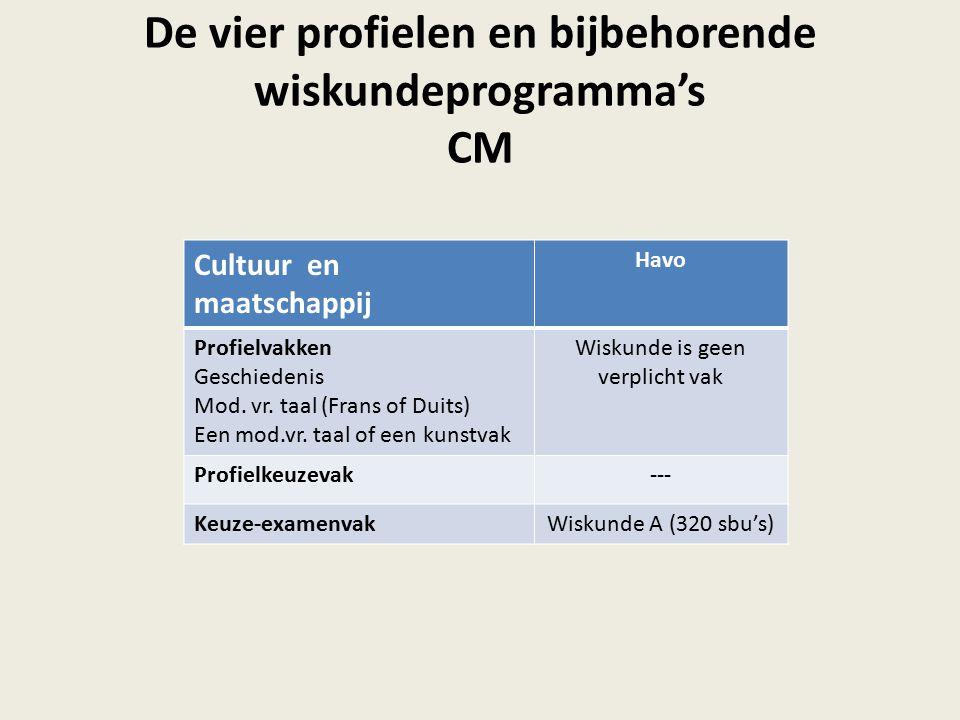 De vier profielen en bijbehorende wiskundeprogramma's CM Cultuur en maatschappij Havo Profielvakken Geschiedenis Mod.