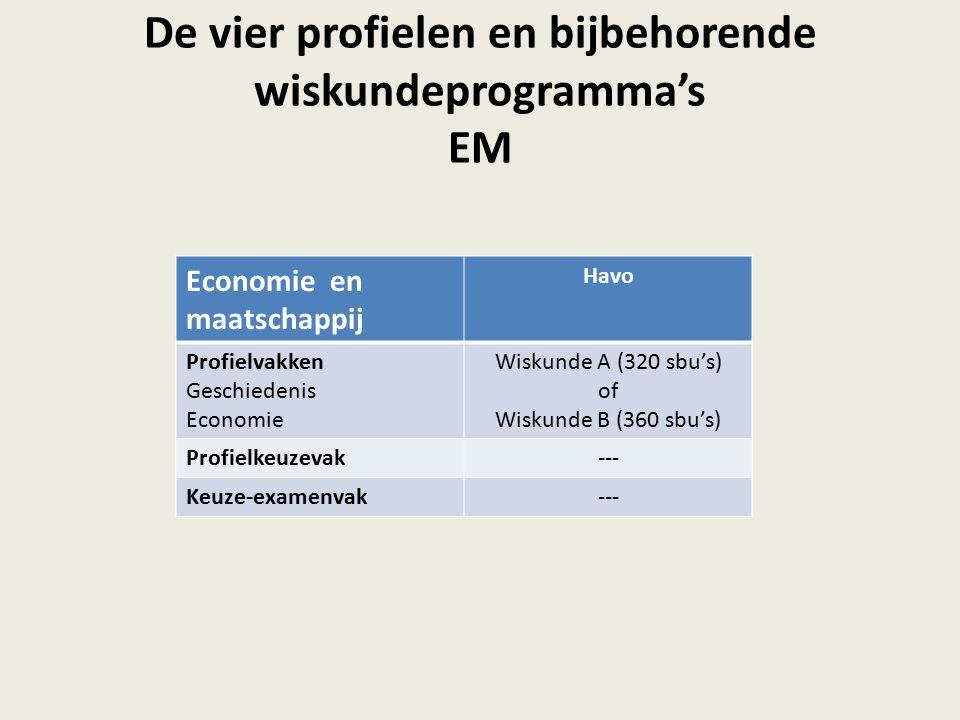 De vier profielen en bijbehorende wiskundeprogramma's EM Economie en maatschappij Havo Profielvakken Geschiedenis Economie Wiskunde A (320 sbu's) of Wiskunde B (360 sbu's) Profielkeuzevak--- Keuze-examenvak---