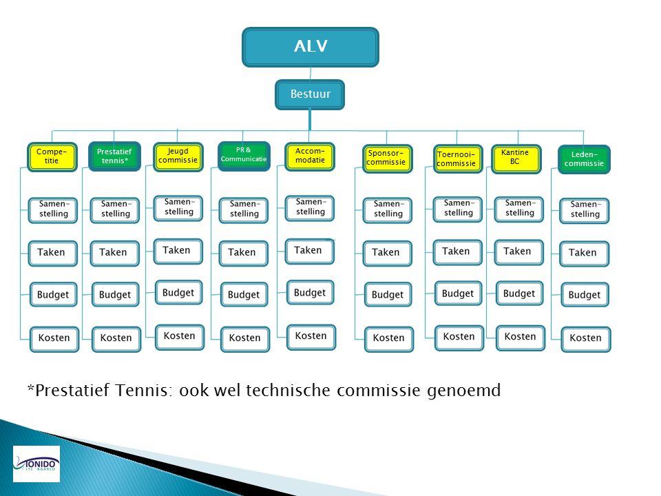 Bestuur Compe- titie Prestatief tennis* Jeugd commissie PR & Communicatie Accom- modatie Kantine BC Sponsor- commissie Toernooi- commissie Leden- comm