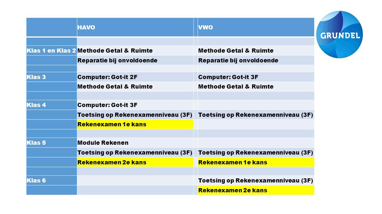 HAVO VWO Klas 1 en Klas 2Methode Getal & Ruimte Reparatie bij onvoldoende Klas 3Computer: Got-it 2F Computer: Got-it 3F Methode Getal & Ruimte Klas 4Computer: Got-it 3F Toetsing op Rekenexamenniveau (3F) Rekenexamen 1e kans Klas 5Module Rekenen Toetsing op Rekenexamenniveau (3F) Rekenexamen 2e kans Rekenexamen 1e kans Klas 6 Toetsing op Rekenexamenniveau (3F) Rekenexamen 2e kans