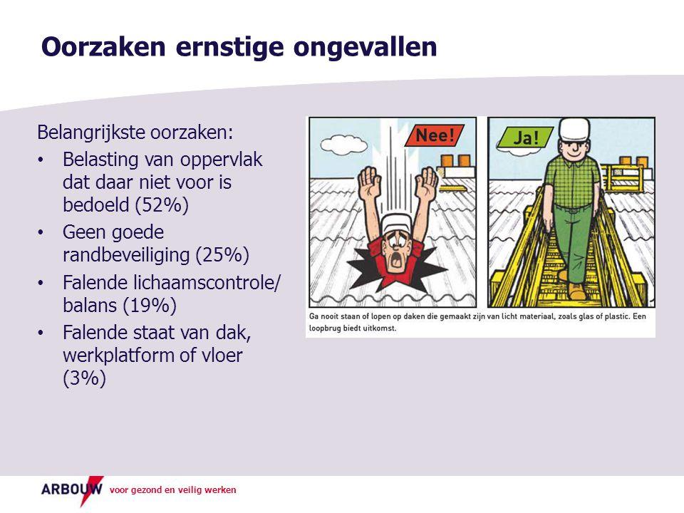 voor gezond en veilig werken Belangrijkste oorzaken: Belasting van oppervlak dat daar niet voor is bedoeld (52%) Geen goede randbeveiliging (25%) Fale