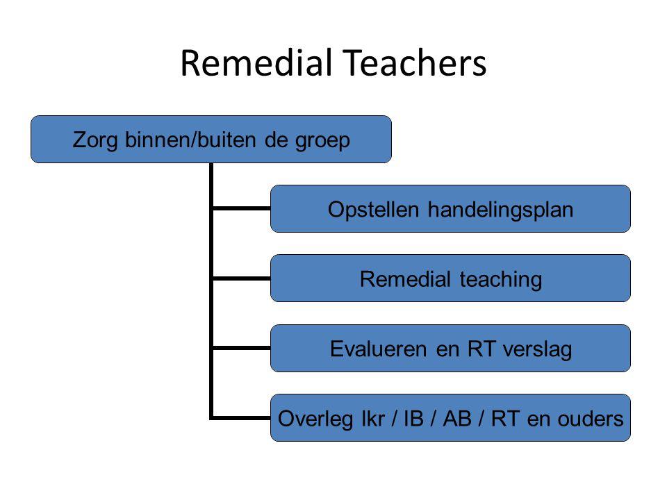 Remedial Teachers Zorg binnen/buiten de groep Opstellen handelingsplan Remedial teaching Evalueren en RT verslag Overleg lkr / IB / AB / RT en ouders