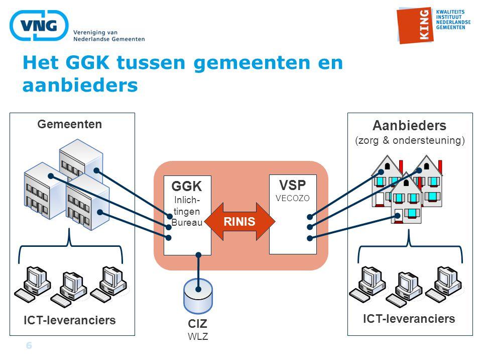 6 Het GGK tussen gemeenten en aanbieders GGK Inlich- tingen Bureau VSP VECOZO RINIS Aanbieders (zorg & ondersteuning) Gemeenten ICT-leveranciers CIZ WLZ