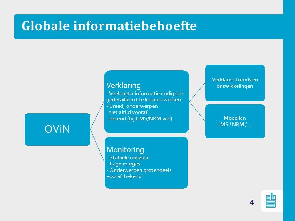 Globale informatiebehoefte 4 OViN Verklaring - Veel meta-informatie nodig om gedetailleerd te kunnen werken - Breed, onderwerpen niet altijd vooraf be