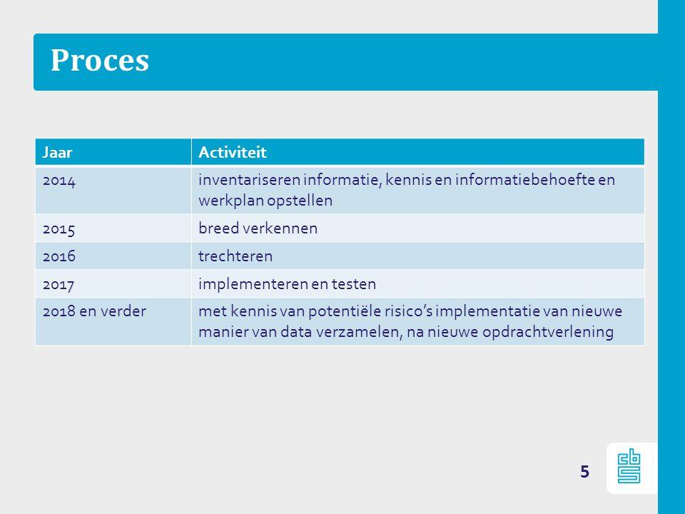 Proces 5 JaarActiviteit 2014inventariseren informatie, kennis en informatiebehoefte en werkplan opstellen 2015breed verkennen 2016trechteren 2017imple