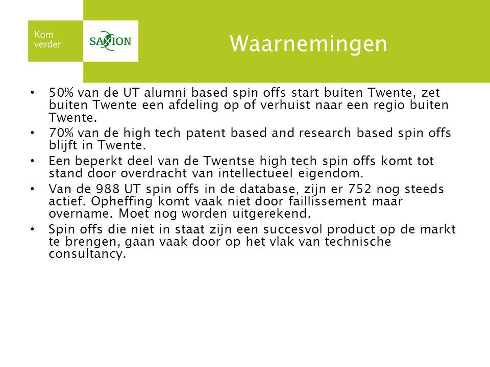 Waarnemingen 50% van de UT alumni based spin offs start buiten Twente, zet buiten Twente een afdeling op of verhuist naar een regio buiten Twente.