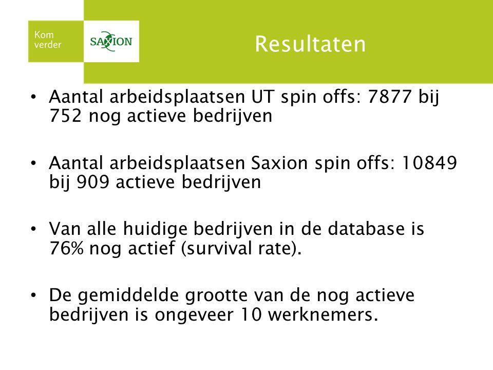 Resultaten Aantal arbeidsplaatsen UT spin offs: 7877 bij 752 nog actieve bedrijven Aantal arbeidsplaatsen Saxion spin offs: 10849 bij 909 actieve bedrijven Van alle huidige bedrijven in de database is 76% nog actief (survival rate).