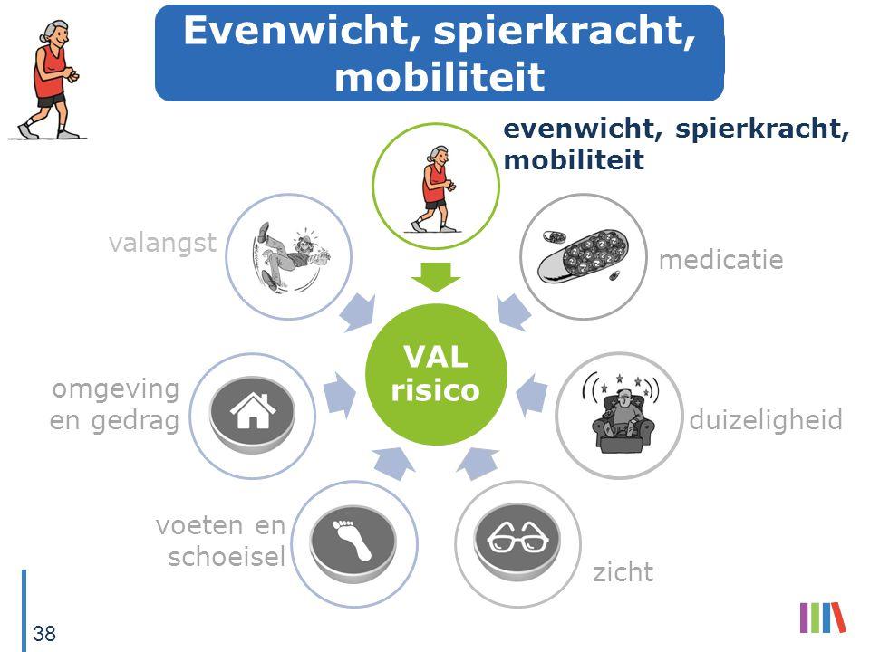 VAL risico evenwicht, spierkracht, mobiliteit medicatie duizeligheid zicht voeten en schoeisel omgeving en gedrag valangst 38 Evenwicht, spierkracht,