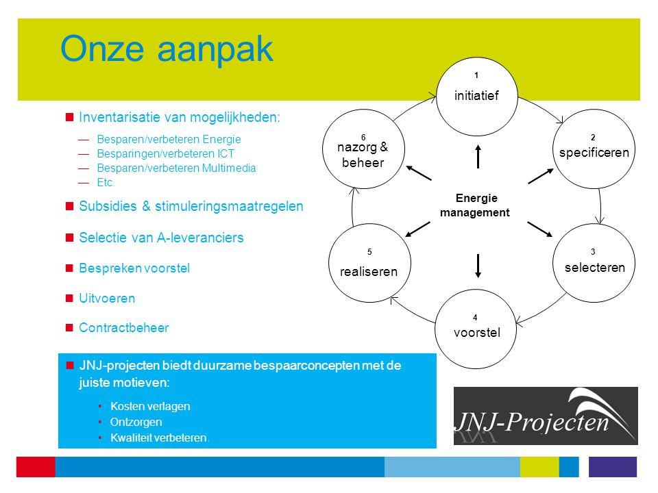 Onze aanpak Inventarisatie van mogelijkheden: —Besparen/verbeteren Energie —Besparingen/verbeteren ICT —Besparen/verbeteren Multimedia —Etc.