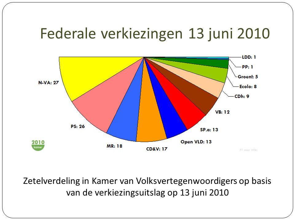 Federale verkiezingen 13 juni 2010 Zetelverdeling in Kamer van Volksvertegenwoordigers op basis van de verkiezingsuitslag op 13 juni 2010