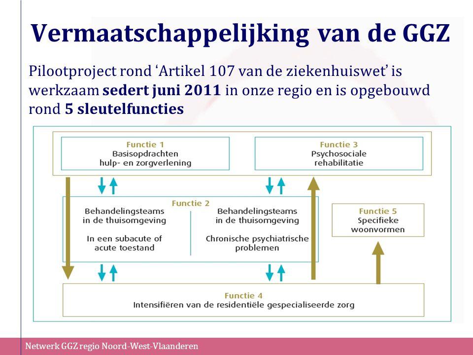 Netwerk GGZ regio Noord-West-Vlaanderen Werkwijze Multidisciplinair overleg om acties te bepalen:  Netwerktafel (acties gericht op verwijzer en netwerk): omvat medewerkers eerstelijnzorg zoals huisarts, thuiszorg, OCMW,CAW, jeugdzorg naast GGZ-actoren Kortdurende interventie (max.