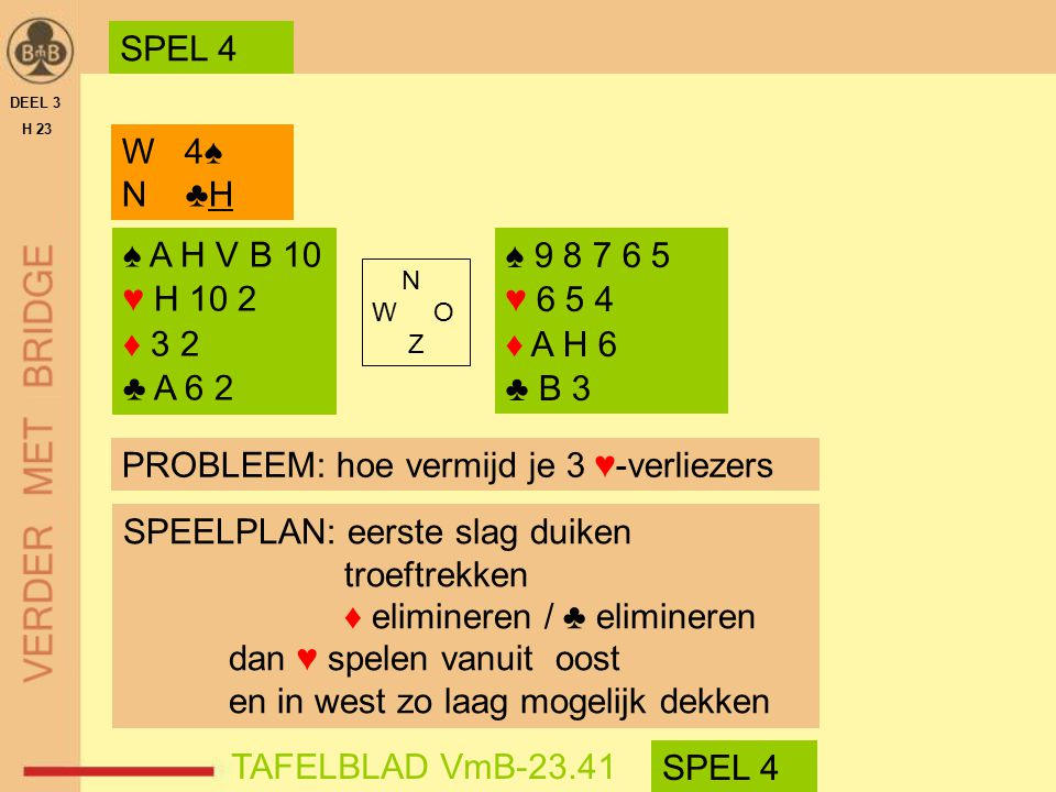 ♠ A H V B 10 ♥ H 10 2 ♦ 3 2 ♣ A 6 2 ♠ 9 8 7 6 5 ♥ 6 5 4 ♦ A H 6 ♣ B 3 N W O Z W 4♠ N ♣H DEEL 3 H 23 PROBLEEM: hoe vermijd je 3 ♥-verliezers TAFELBLAD